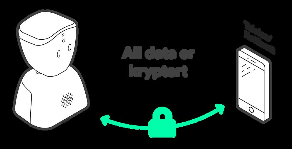 AV1 All data er kryptert