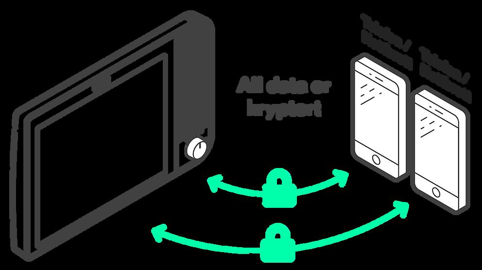 Komp all data er kryptert