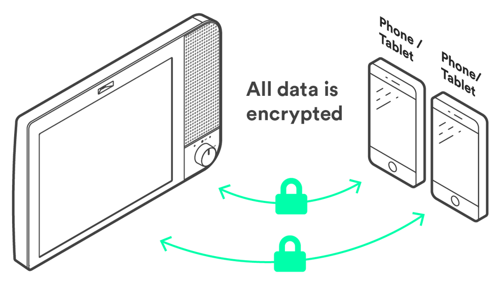 Komp and two mobile phone illustrations to show all data is encrypted