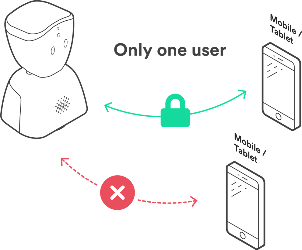Diagram to show AV1 can only connect to one device so has only one user